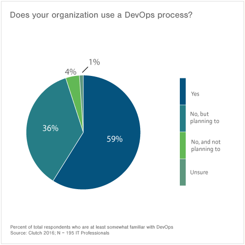 95% of respondents have already or are planning a DevOps transformation