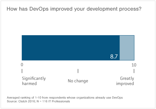 "When asked, ""How has DevOps improved your development process?"", average response was 8.7."