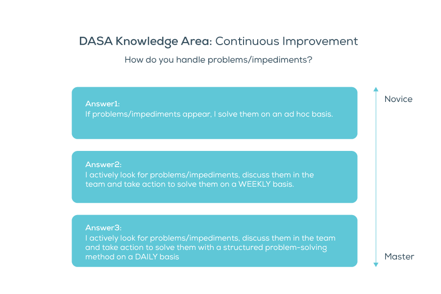 DASA DevOps Quick Questions