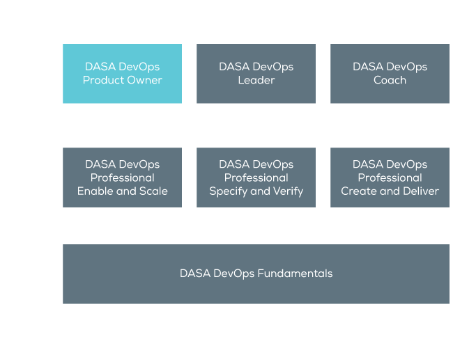 DevOps Product Owner certification scheme