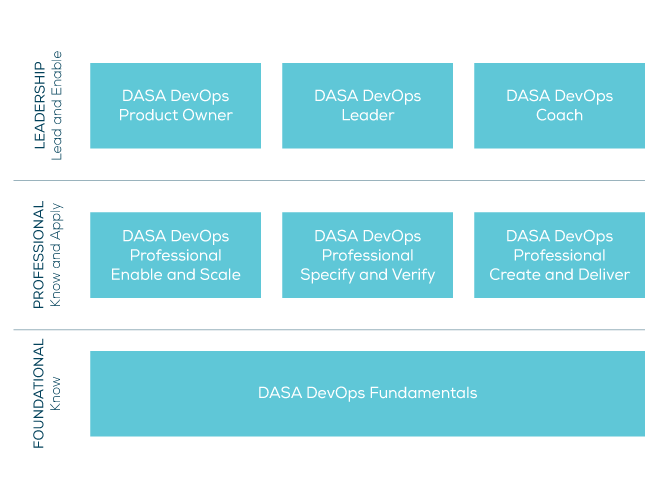 DevOps certification scheme
