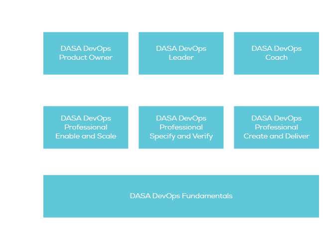 The DASA DevOps Certification Scheme