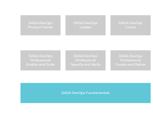 DASA DevOps Fundamentals certification scheme
