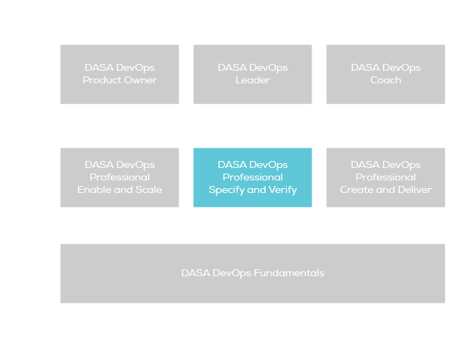 DASA DevOps Professional - Specify and Verify