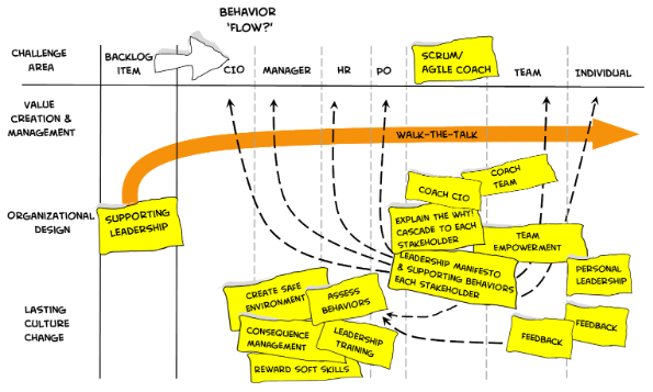 Behavior mapping and behavior flow