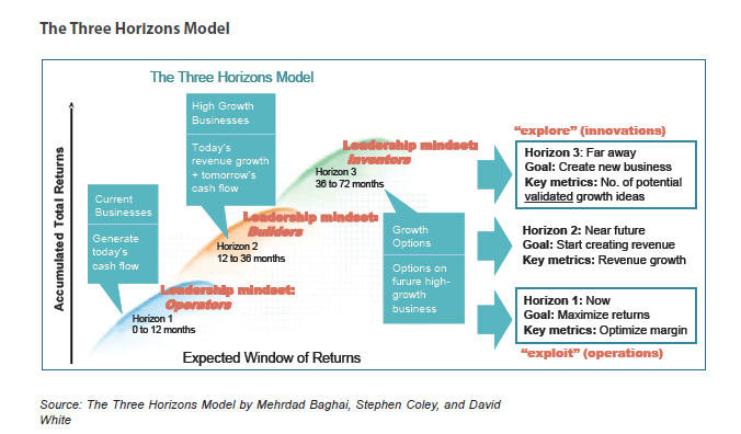 Three Horizons Model_DevOps Fundamentals